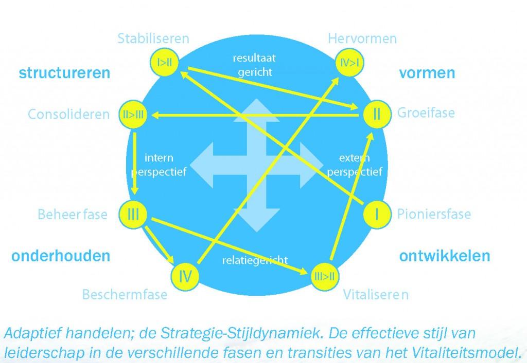 Schakelen: strategie stijldynamiek