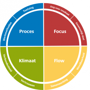 Insights team actiepunten